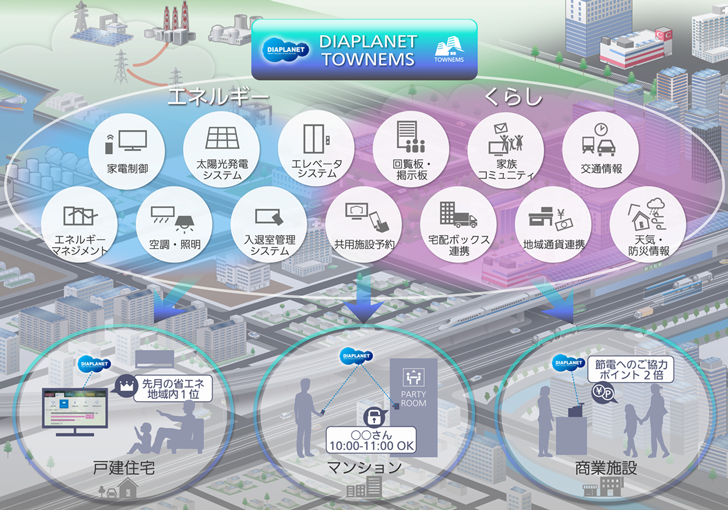 「DIAPLANET TOWNEMS」サービス概略図