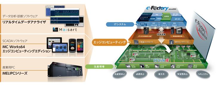 三菱電機 ニュースリリース エッジコンピューティング製品群を開発
