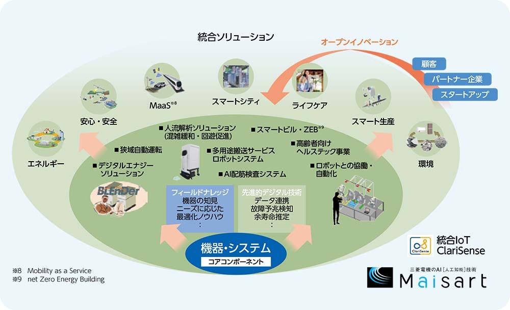 経営戦略 : 企業情報 | 三菱電機