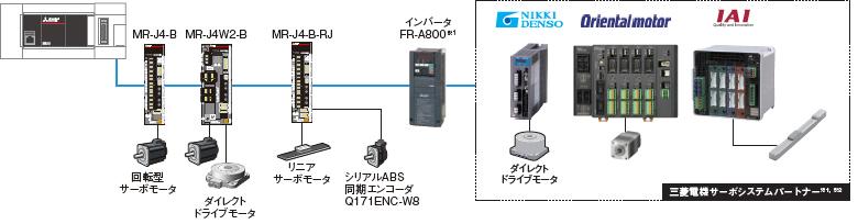 MELSEC iQ-Fシリーズ