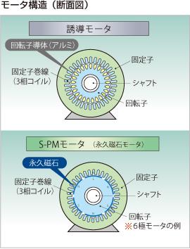 モータ構造(断面図) また、回転子が永久磁石のため、誘導モータで発生する二次銅損(回転子損失)が