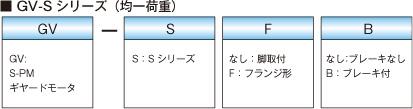 GV-Sシリーズ(均一荷重)