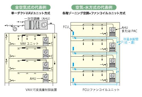 全空気式の代表例 空気,水方式の代表例