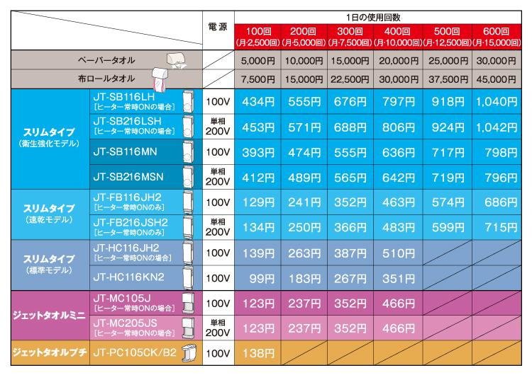 IPSiO SG  特設ページ / SOHOプリンター活用ガイド / プリンター | リコー