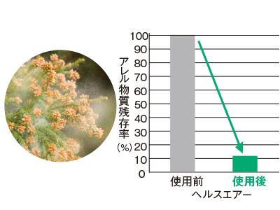 花粉 88%抑制