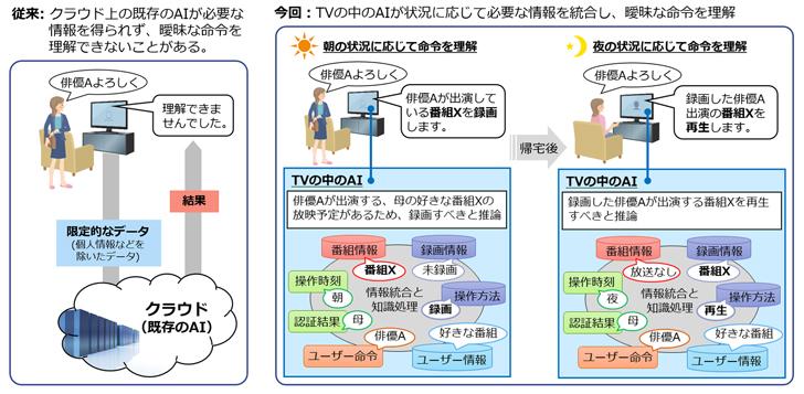 三菱電機 ニュースリリース 曖昧な命令を理解する「コンパクトな知識 ...